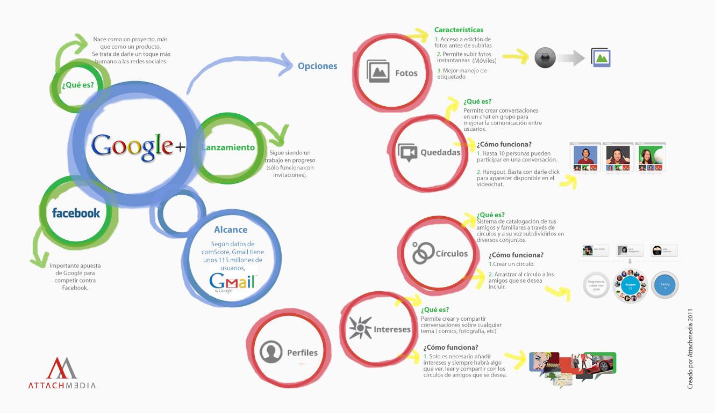 infografia-google+