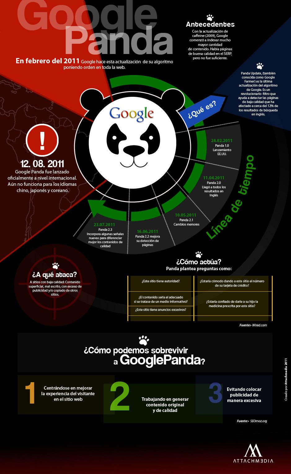 Infografía Google Panda
