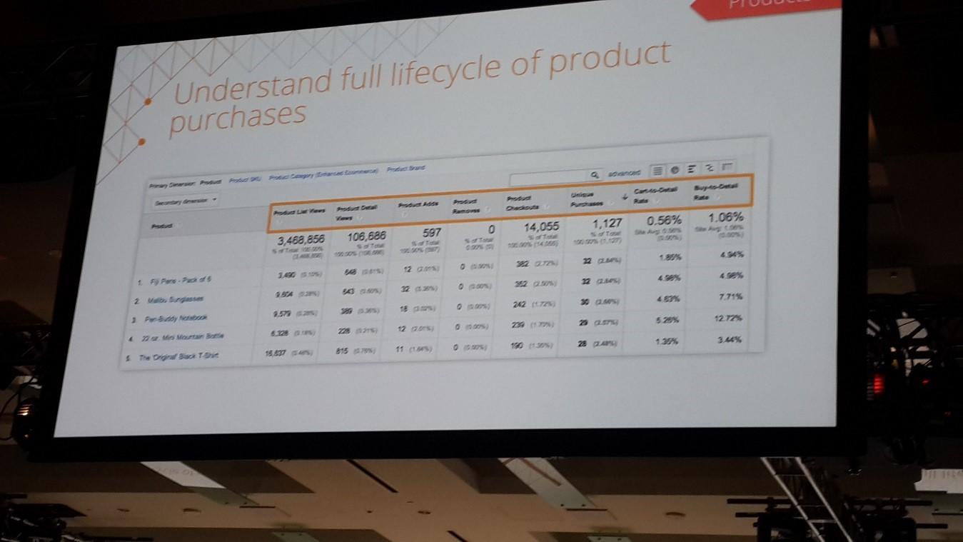 Enhanced-ecommerce-permite-entender-el-ciclo-de-compras