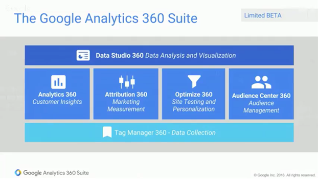 google_analytics_360_suite_environment_attachmedia