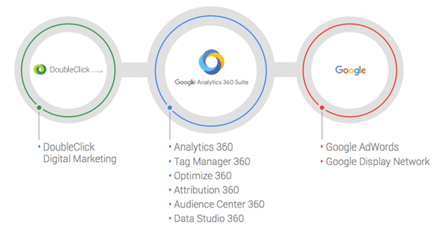 google_analytics_360_suite_products_integrations_attachmedia