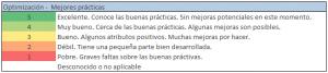Auditoría Seo Puntajes