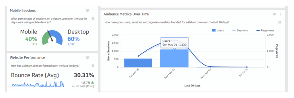 Klipfolio dashboard kilp audience metrics over time
