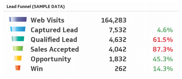 Lead Funnel Sample Data
