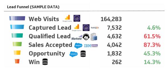 Lead Funnel Sample Data El problema de las multiples fuentes