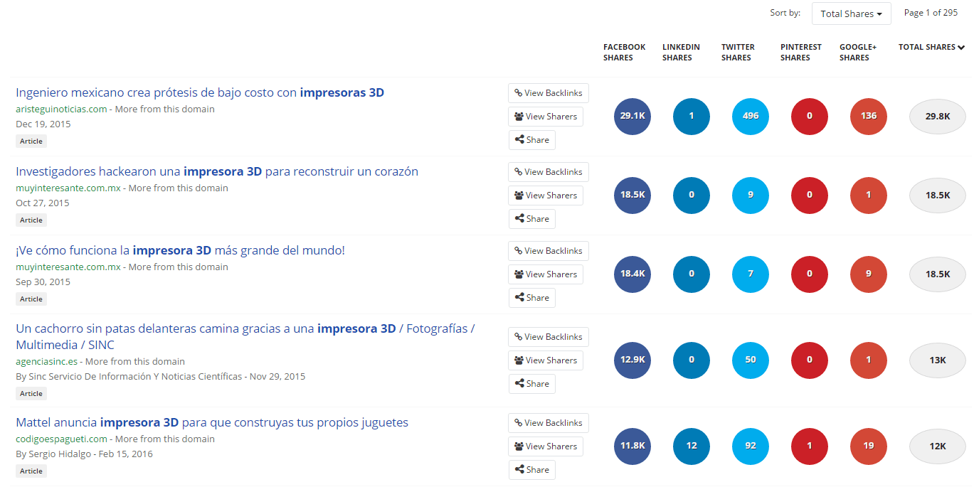 link building audiencia buzzsumo