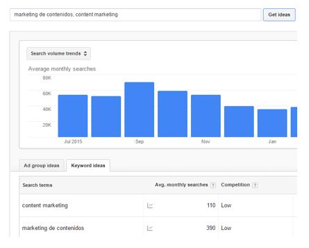 Google's keyword tool