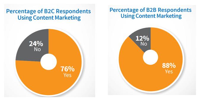 Tu organización usa marketing de contenidos