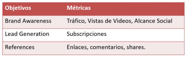 objetivos y métricas