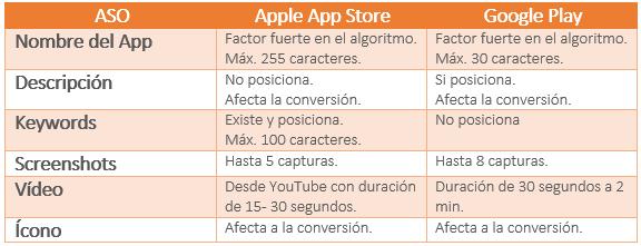 listado-y-comparacion-de-los-factores-en-apple-app-store-y-google-play
