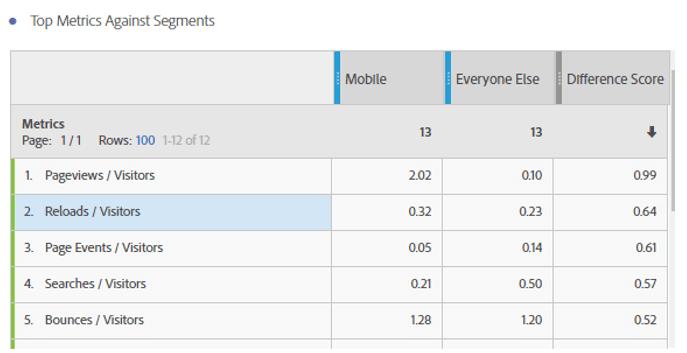 comparacion-de-metricas-vs-segmentos