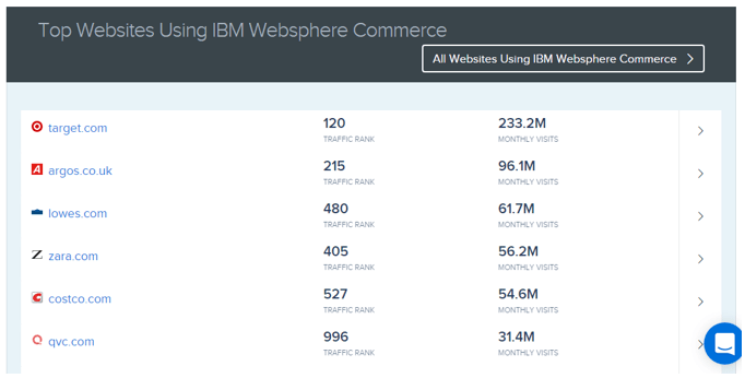 Top Websites Using IBM