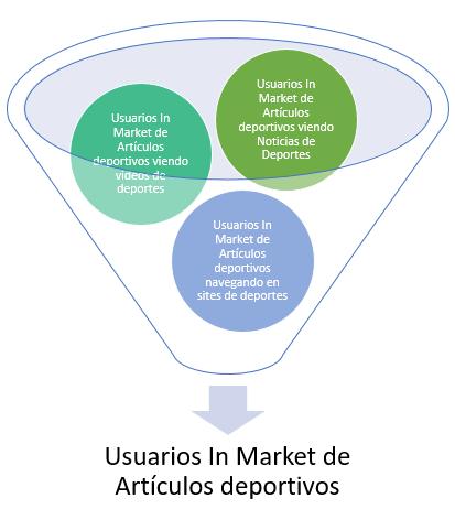 usuarios in market de artículos deportivos