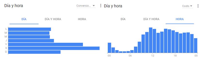 día y hora en gráficos