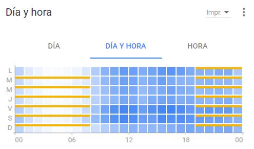 día y hora