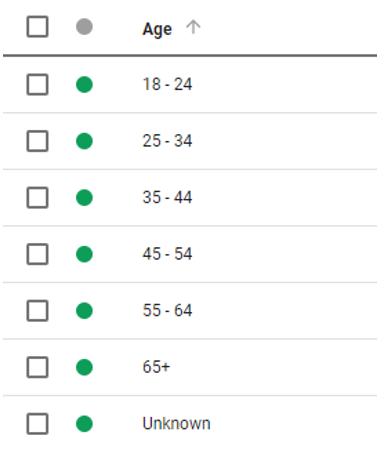 segmentación por edad Google Adwords
