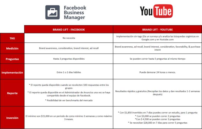 brand lift facebook youtube