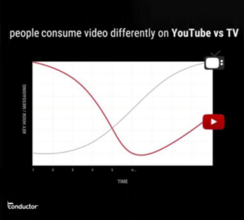 consumo youtube vs tv