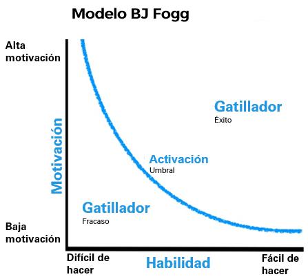 Modelo BJ Fogg