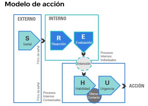 Modelo de Acción