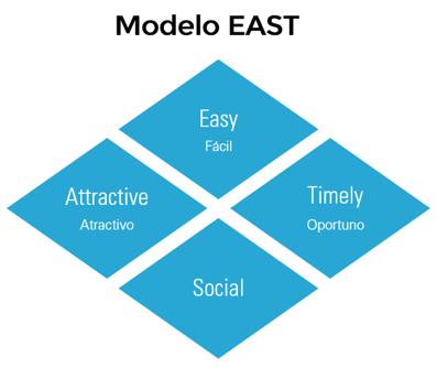 Modelo EAST