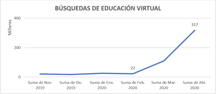 búsquedas-de-educación-virtual