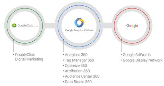 Suite de Google