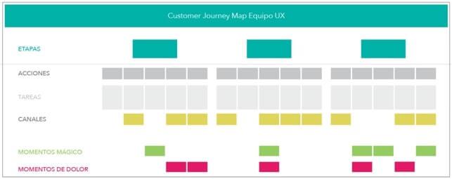 Customer Journey Map 4