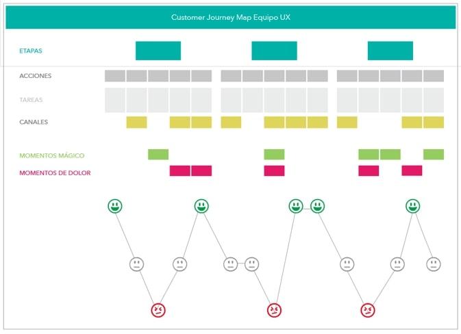 Customer Journey Map 5