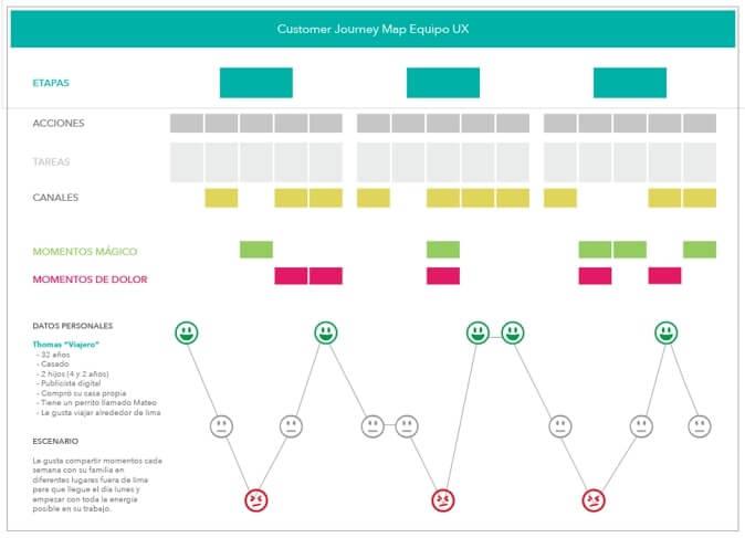 Customer Journey Map 6