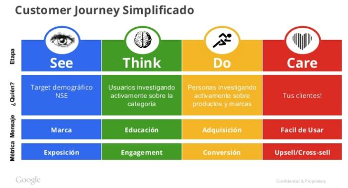 Customer Journey Simplificado