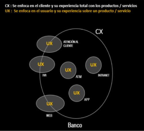 UX y CX
