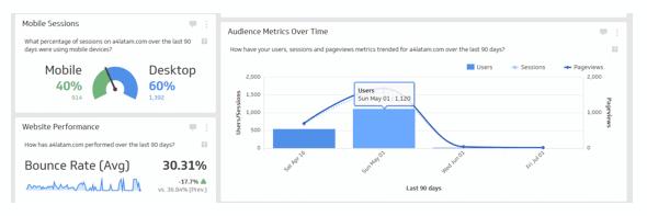 Klipfolio dashboard klip audience metrics over time