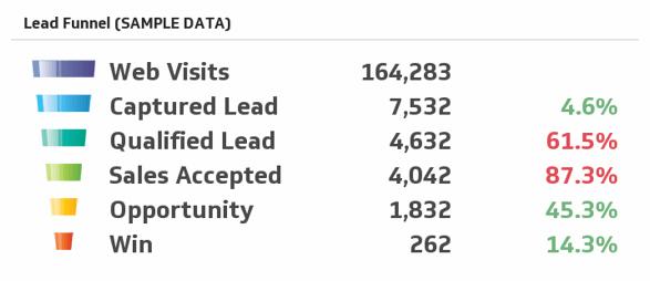 Lead Funnel (Sample Data)