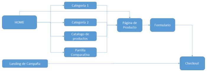 Mapeo de rutas de conversión