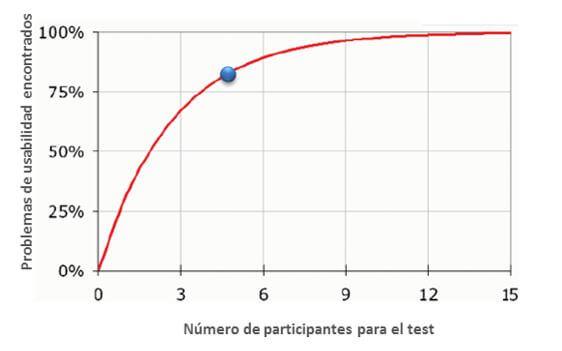 Participantes para el Test