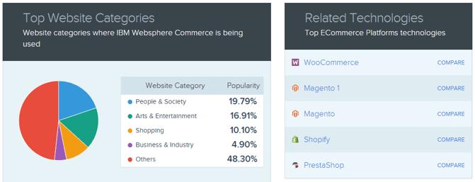 Top Website Categories