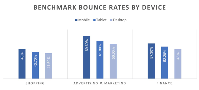 Benchmark Bounce Rates By Device