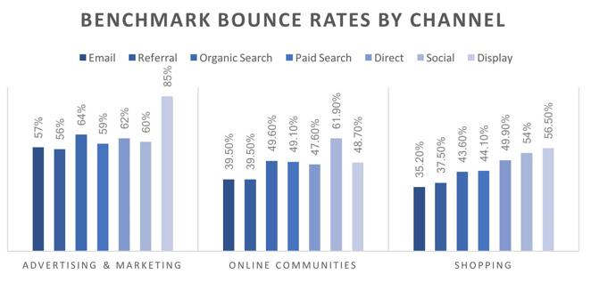 Benchmark Bounce Rate por Canal