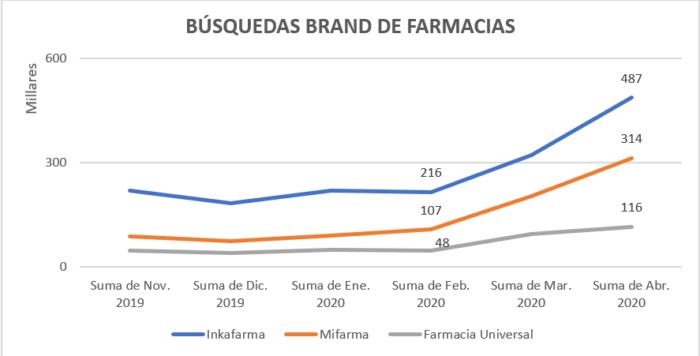 Búsquedas Brand de Farmacias