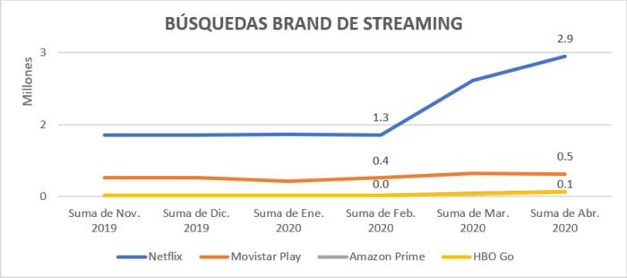 Búsquedas Brand de Streaming