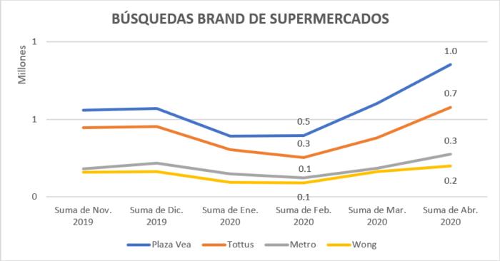 Búsquedas Brand de Supermercados