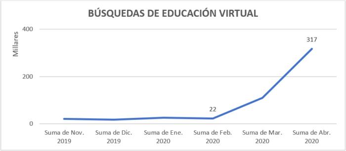Búsquedas de Educación Virtual