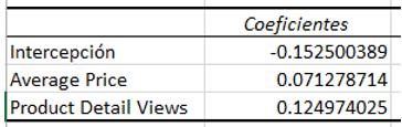 Coeficientes del análisis de varianza