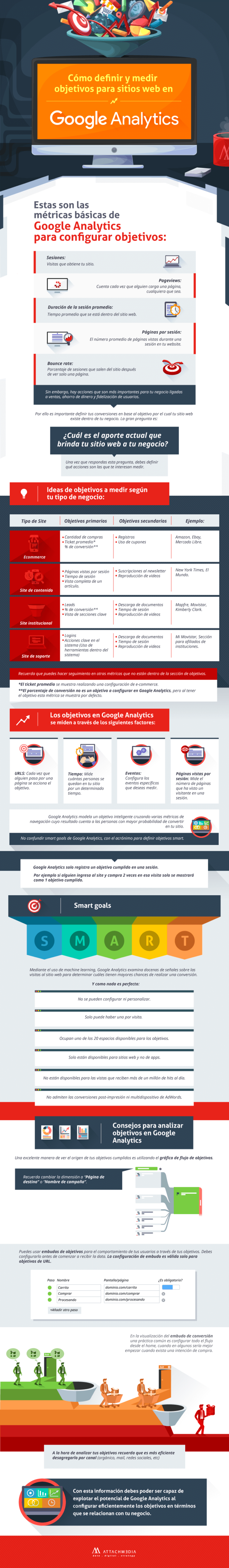 Google Analytics Infografía