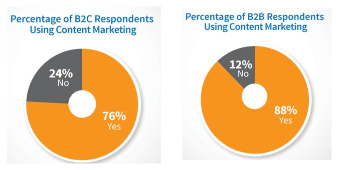 Uso del  marketing de contenidos en las organizaciones