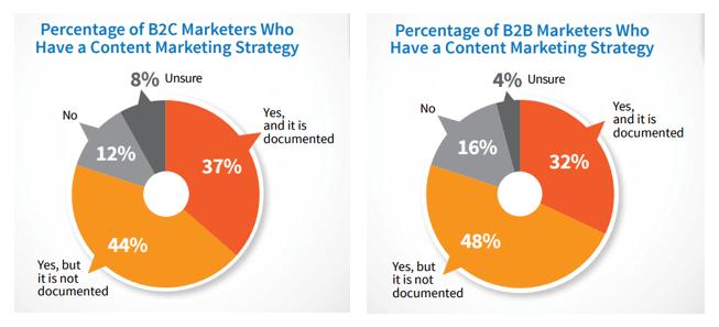 Organizaciones que aplican una estrategia de marketing de contenidos