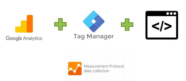 Sistemas de Analytics y Measurement Protocol